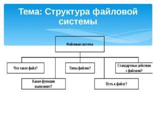 Тема: Структура файловой системы