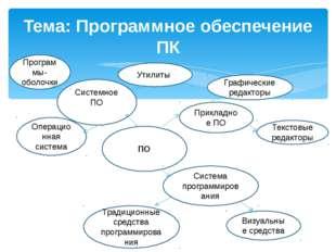 Тема: Программное обеспечение ПК ПО Системное ПО Прикладное ПО Система прогр