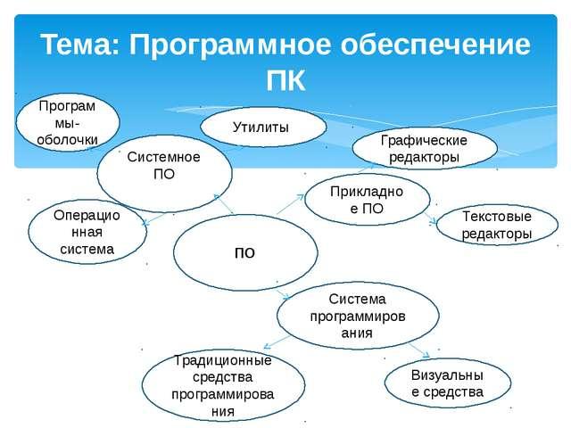 Тема: Программное обеспечение ПК ПО Системное ПО Прикладное ПО Система прогр...