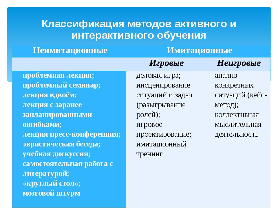 Классификация методов активного и интерактивного обучения Неимитационные Имит...
