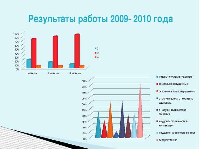 Результаты работы 2009- 2010 года