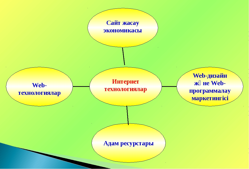 Web-технологиялар Адам ресурстары Web-дизайн және Web-программалау маркетинг...