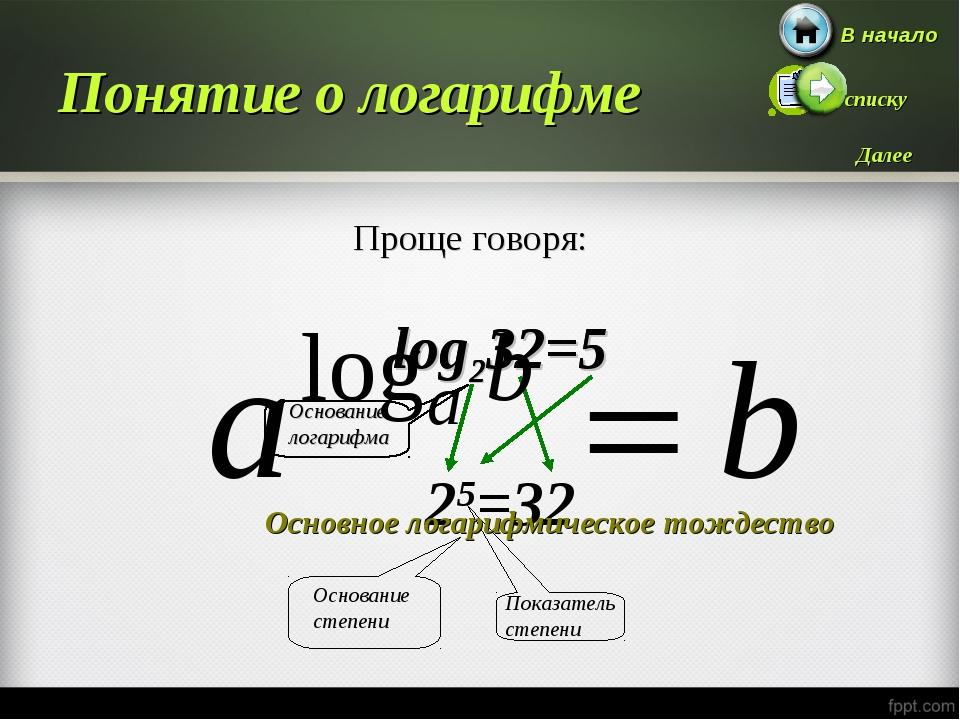 Понятие о логарифме Основное логарифмическое тождество