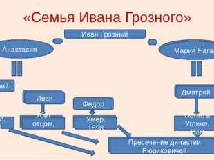 «Семья Ивана Грозного» Иван Грозный Анастасия Дмитрий Федор Утонул, 1553 Мари