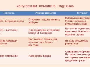 «Внутренняя Политика Б. Годунова» проблема Решение проблемы результат Проблем