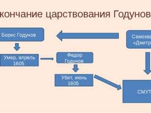 Окончание царствования Годуновых Борис Годунов Убит, июнь 1605 Федор Годунов