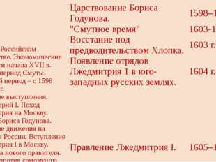 Смута в Российском государстве. Экономические трудности началаXVIIв. Первый п