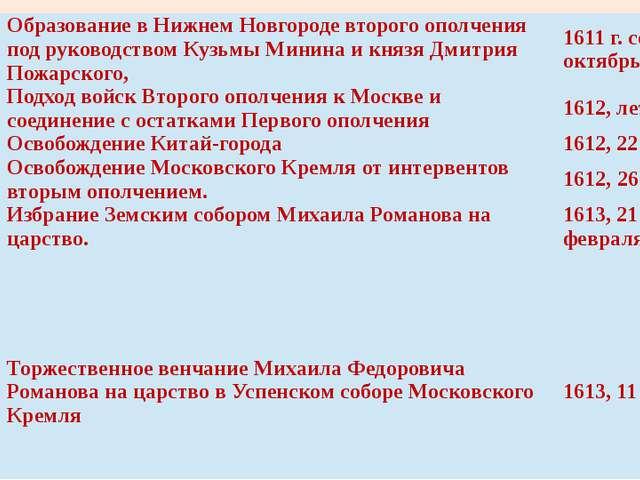 Второе ополчение и освобождениеМосквы Образование в Нижнем Новгороде второго...