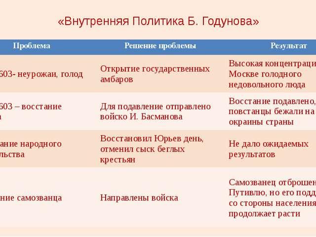 «Внутренняя Политика Б. Годунова» проблема Решение проблемы результат Проблем...