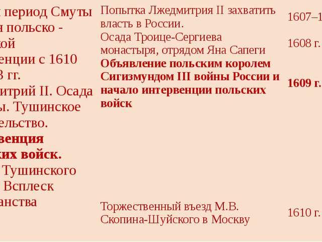 Третий период Смуты – времяпольско-щведскойинтервенции с 1610 по 1613 гг. Лже...