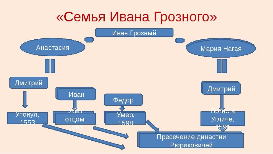 «Семья Ивана Грозного» Иван Грозный Анастасия Дмитрий Федор Утонул, 1553 Мари...