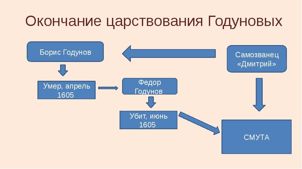 Окончание царствования Годуновых Борис Годунов Убит, июнь 1605 Федор Годунов...