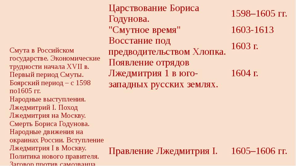 Смута в Российском государстве. Экономические трудности началаXVIIв. Первый п...