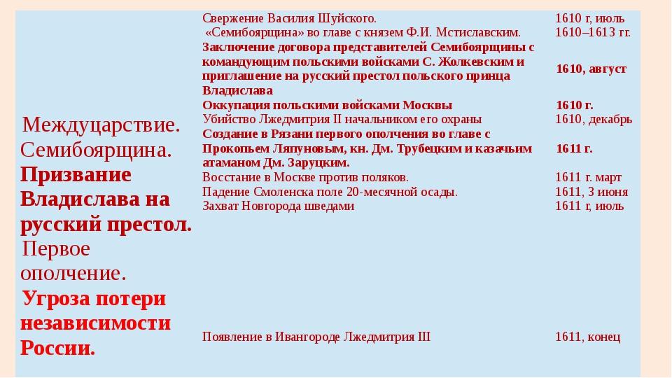 Междуцарствие. Семибоярщина.Призвание Владислава на русский престол. Первоеоп...