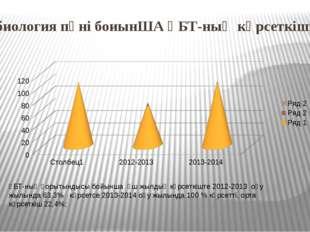 биология пәні боиынША ҰБТ-ның көрсеткіші ҰБТ-ның қорытындысы бойынша үш жылды