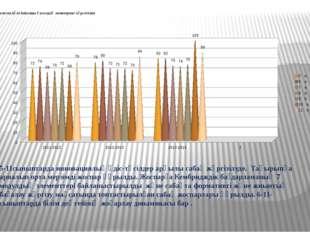 биология пәні бойынша 3 жылдық мониторинг көрсеткіші. 5-11сыныптарда инновац