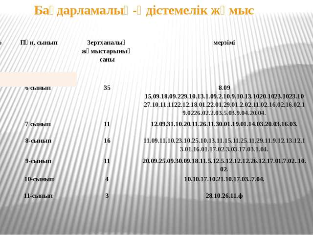 Бағдарламалық-әдістемелік жұмыс № Пән,сынып Биология Зертханалықжұмыстарыныңс...