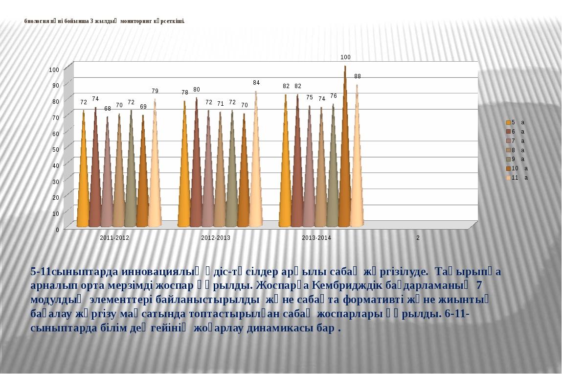 биология пәні бойынша 3 жылдық мониторинг көрсеткіші. 5-11сыныптарда инновац...