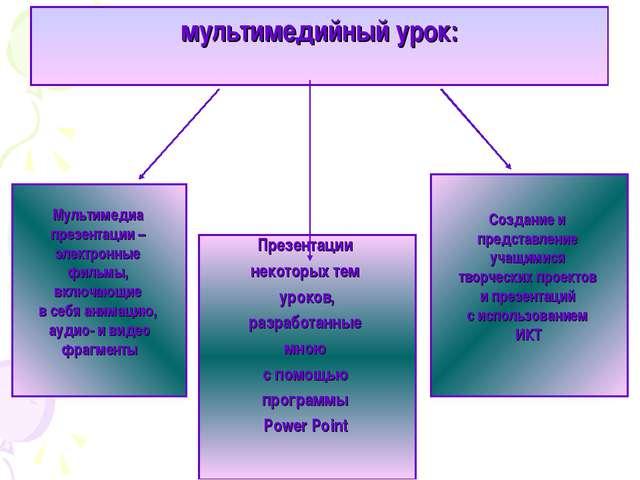 мультимедийный урок: Презентации некоторых тем уроков, разработанные мною с п...