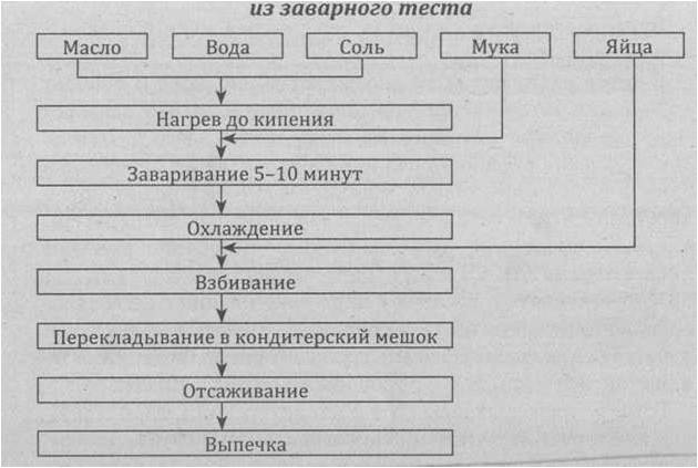 Схема теста заварного