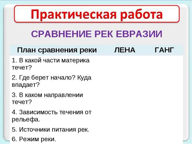 СРАВНЕНИЕ РЕК ЕВРАЗИИ План сравнения рекиЛЕНАГАНГ 1. В какой части материка...