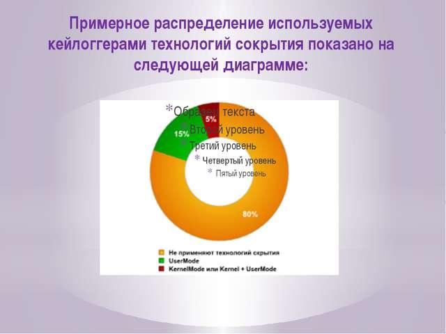 Примерное распределение используемых кейлоггерами технологий сокрытия показан...