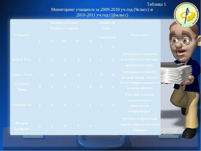 Таблица 1 Мониторинг учащихся за 2009-2010 уч.год (9класс) и 2010-2011 уч.го...