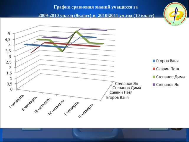График сравнения знаний учащихся за 2009-2010 уч.год (9класс) и 2010-2011 уч....