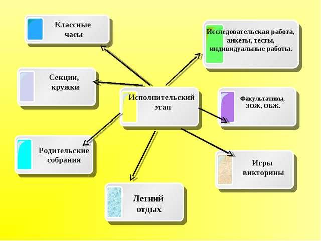 Исполнительский этап Классные часы Исследовательская работа, анкеты, тесты,...