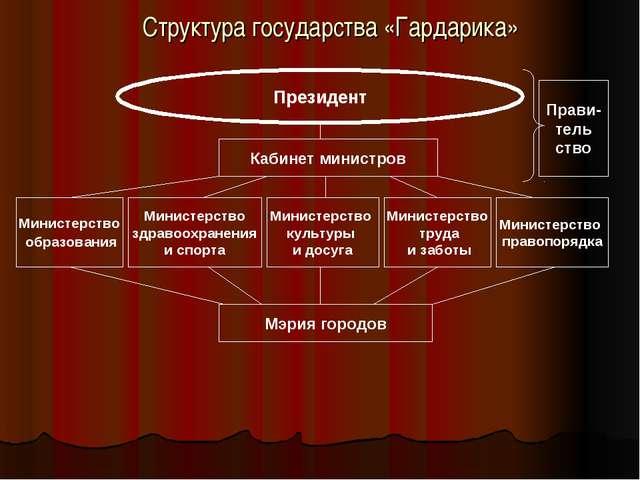 Структура государства «Гардарика» Президент Кабинет министров Прави- тель ств...