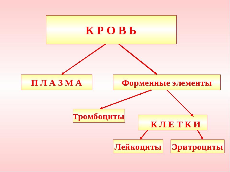 К Р О В Ь П Л А З М А Лейкоциты Тромбоциты Эритроциты Форменные элементы