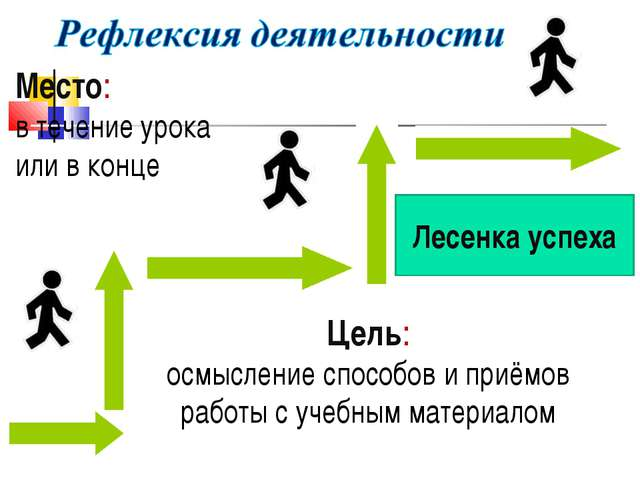 Лесенка успеха Место: в течение урока или в конце Цель: осмысление способов и...