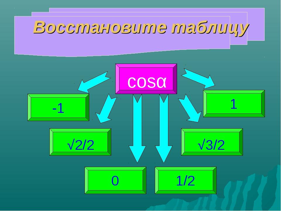 Восстановите таблицу √2/2 √3/2