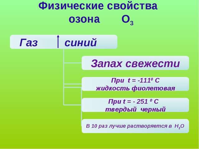Физические свойства озона О3