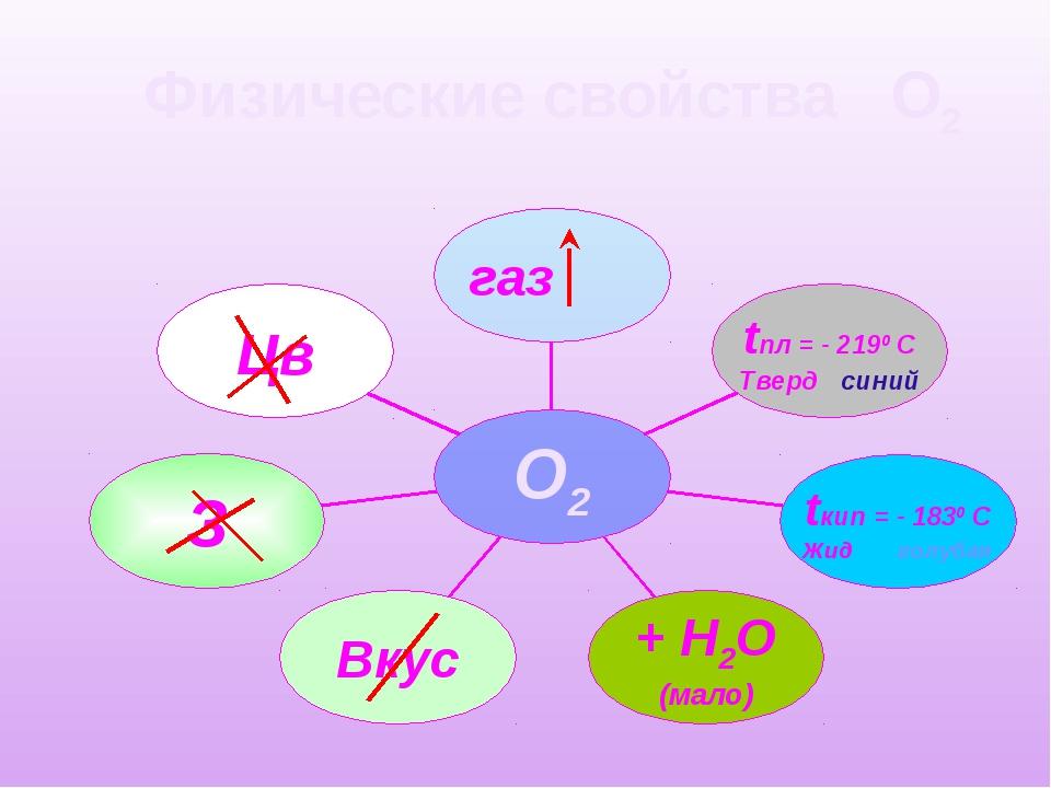 Физические свойства О2