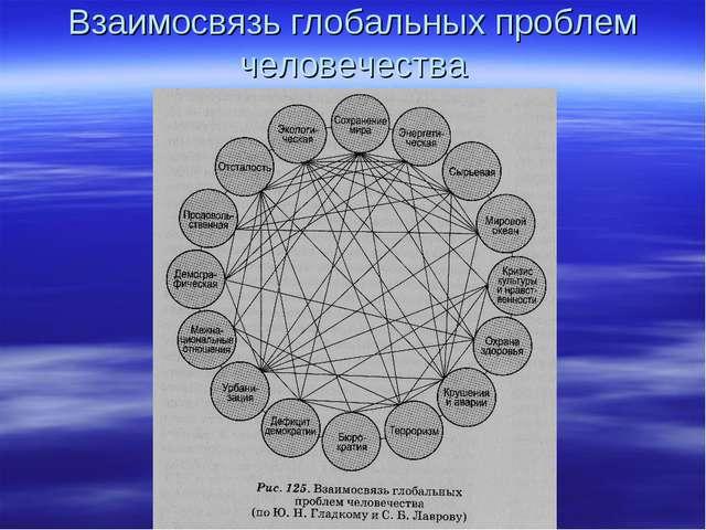 Взаимосвязь глобальных проблем человечества