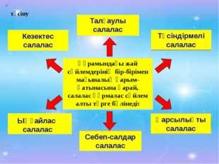 Құрамындағы жай сөйлемдерінің бір-бірімен мағыналық қарым-қатынасына қарай, с