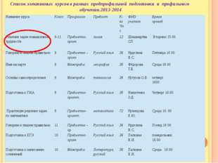 Список элективных курсов в рамках предпрофильной подготовки и профильного обу