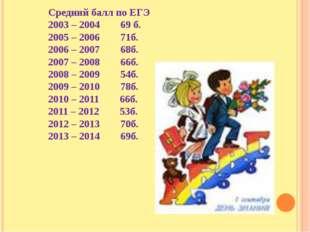 Средний балл по ЕГЭ 2003 – 2004 69 б. 2005 – 2006 71б. 2006 – 2007 68б. 2007