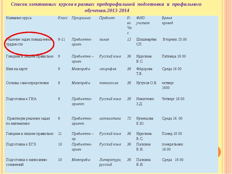 Список элективных курсов в рамках предпрофильной подготовки и профильного обу...