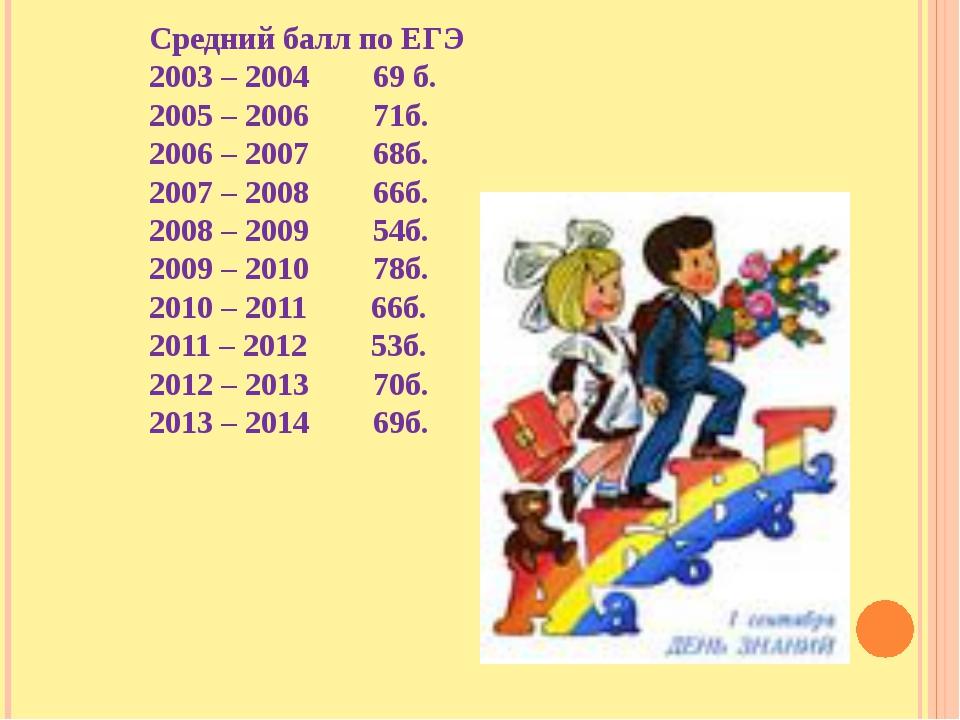 Средний балл по ЕГЭ 2003 – 2004 69 б. 2005 – 2006 71б. 2006 – 2007 68б. 2007...