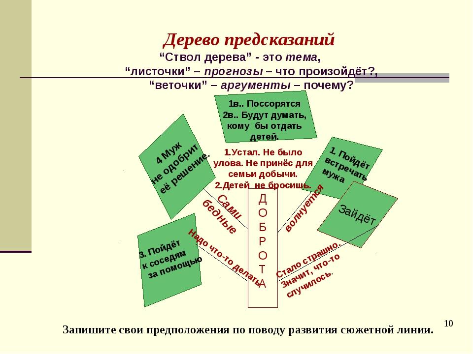 """* Дерево предсказаний """"Ствол дерева"""" - это тема, """"листочки"""" – прогнозы – что..."""