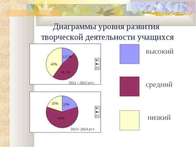 Диаграммы уровня развития творческой деятельности учащихся высокий средний ни...