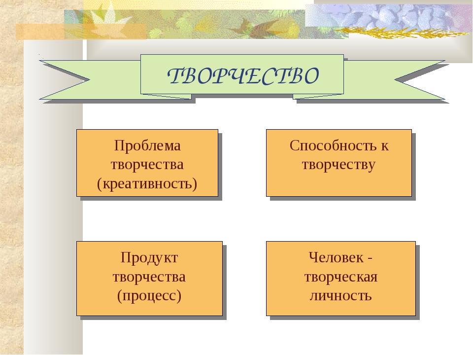 ТВОРЧЕСТВО Проблема творчества (креативность) Продукт творчества (процесс) Че...