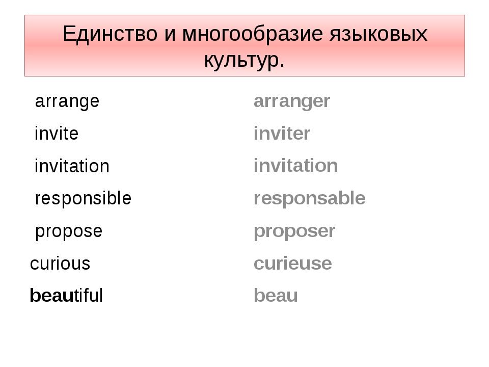 Единство и многообразие языковых культур. аrrange invite invitation responsib...