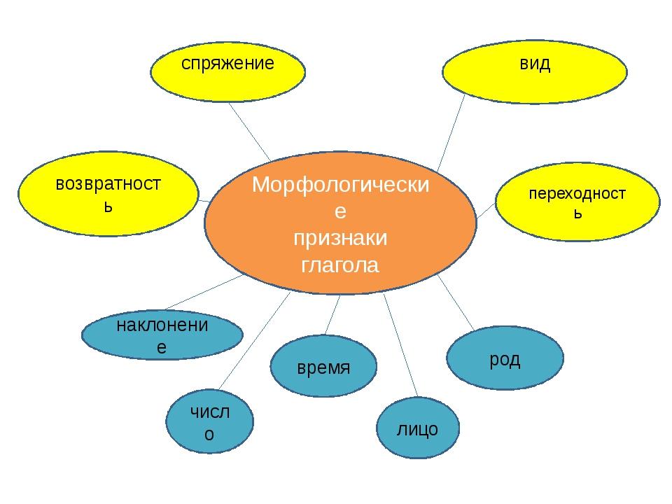 Морфологические признаки глагола возвратность переходность спряжение вид накл...