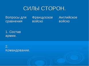 СИЛЫ СТОРОН. Вопросы для сравненияФранцузское войскоАнглийское войско 1. Со