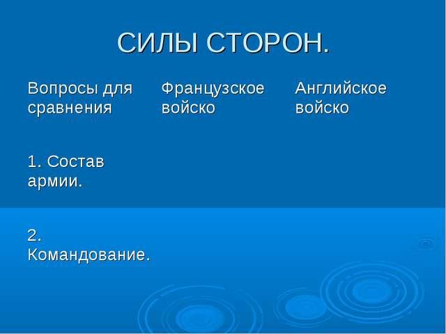 СИЛЫ СТОРОН. Вопросы для сравненияФранцузское войскоАнглийское войско 1. Со...