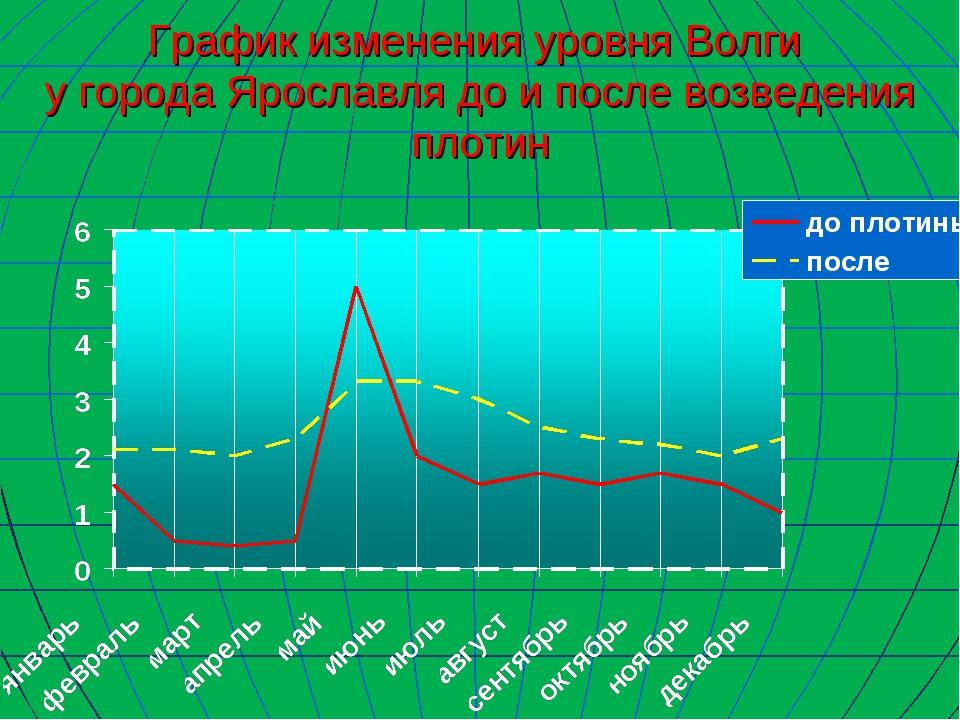 График изменения уровня Волги у города Ярославля до и после возведения плотин