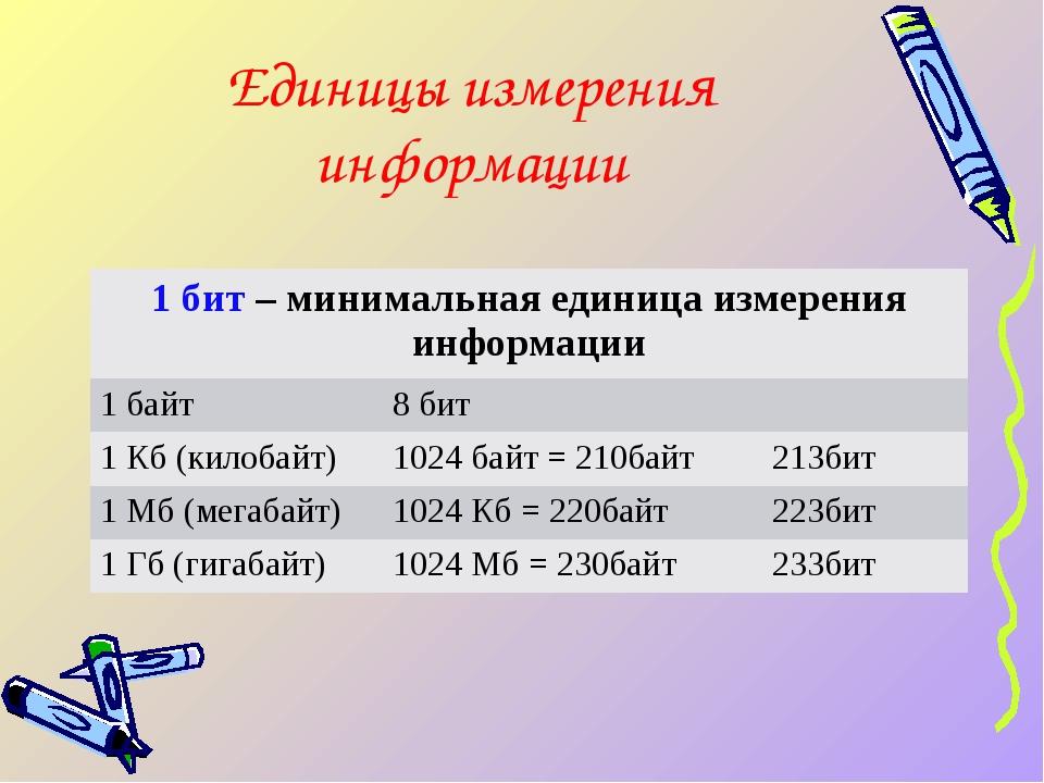 Единицы измерения информации 1 бит– минимальная единица измерения информации...